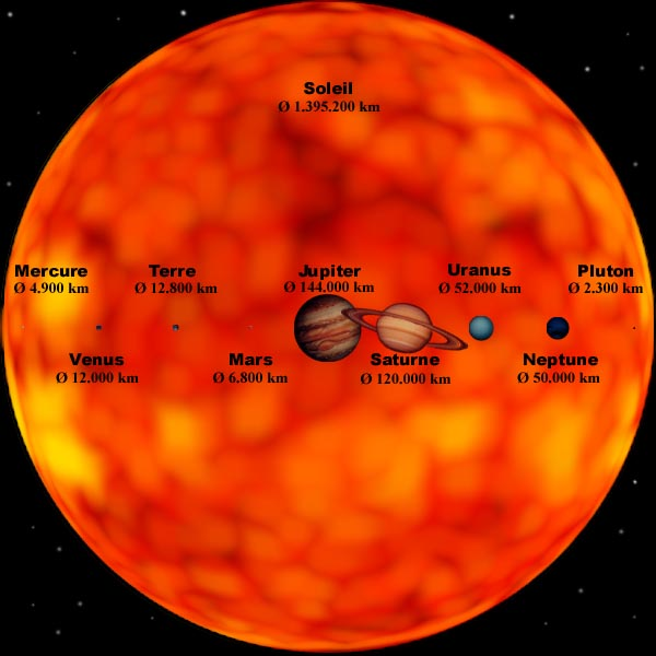quelle est la taille du soleil